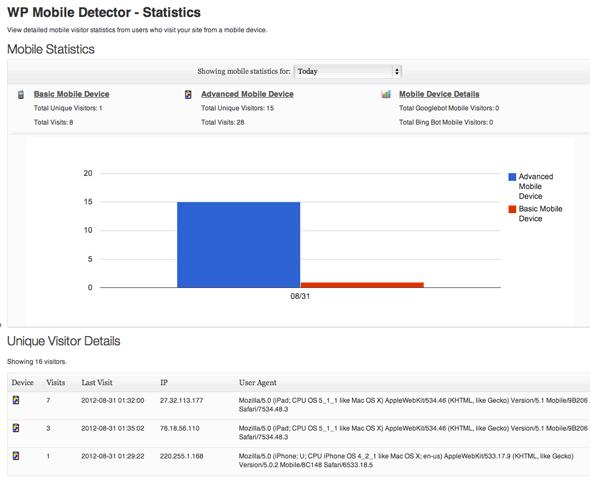 mobile detection statistics